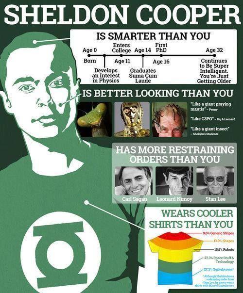 Sheldon Lee Cooper: favorite geek