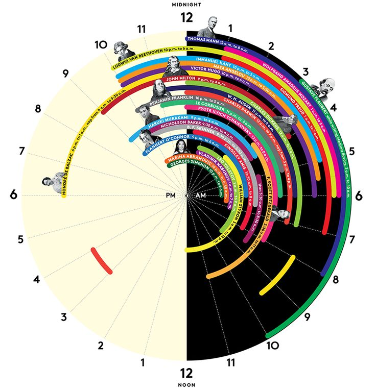 The Sleep Schedules Of 27 Of History's Greatest Minds | Co.Design | business + design