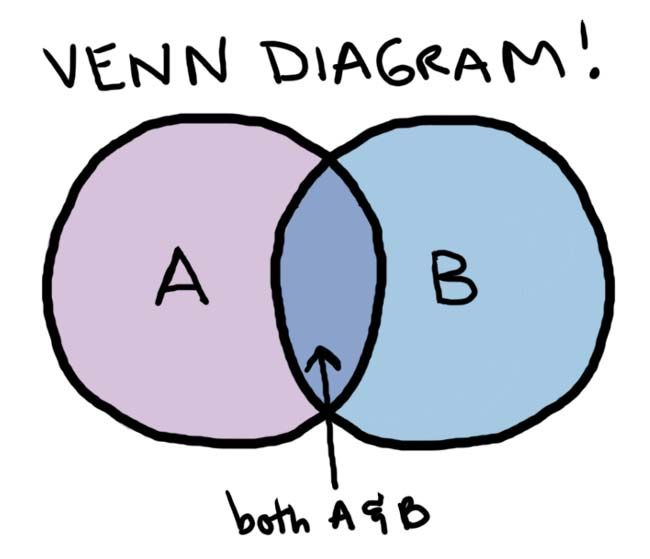 love venn diagrams awesomeness venn diagrams and love venn diagrams awesomeness venn diagrams and contrast definition