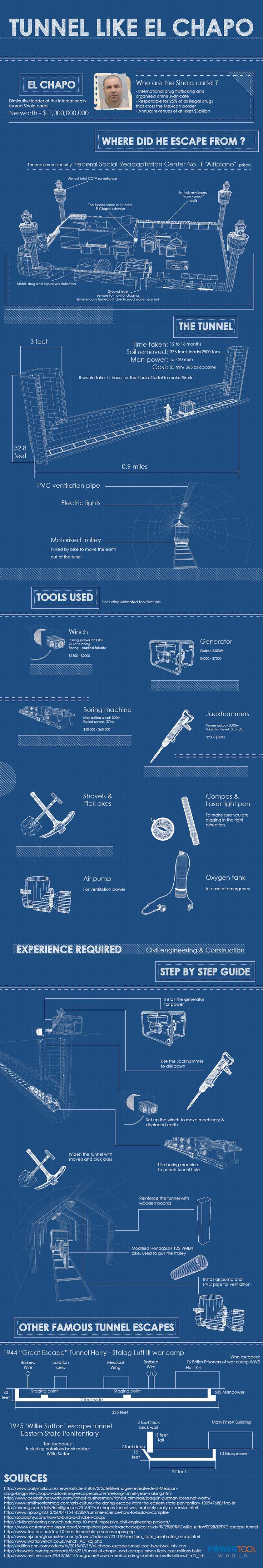 Infographics - prison escape