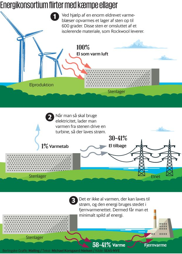 600 grader varme sten skal lagre Danmarks grønne strøm. Produktionen af vedvarende energi svinger, alt efter hvor meget det blæser, og hvor meget solen skinner. Nu er en lang række danske energi- interessenter gået sammen om et forsøg, der kan oplagre den grønne elektricitet, som så kan sendes ud til forbrugerne, når der er brug for dem.