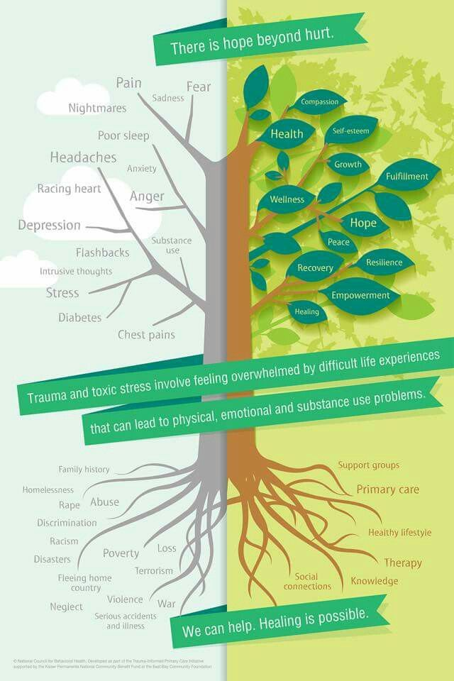 Trauma tree Contact Patti Wansley Taylor, LMFT for counseling in San Diego County, CA  northcoastcounseling.com