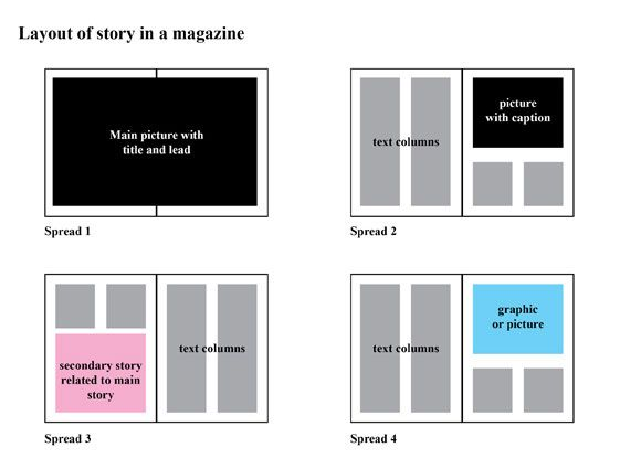 Static Visual Narrative - Linear structure being perceived non-linearly by the viewer.