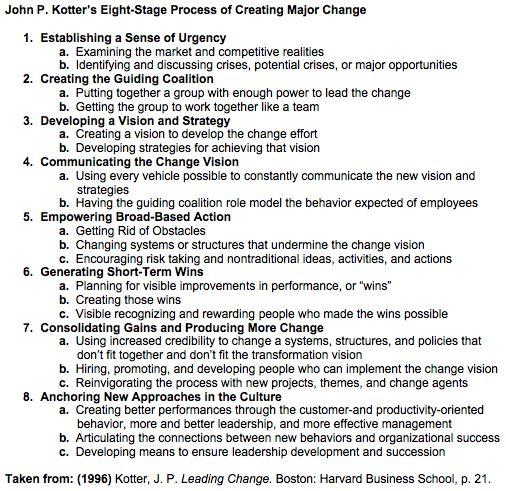 Kotter's 8 Step Change Model