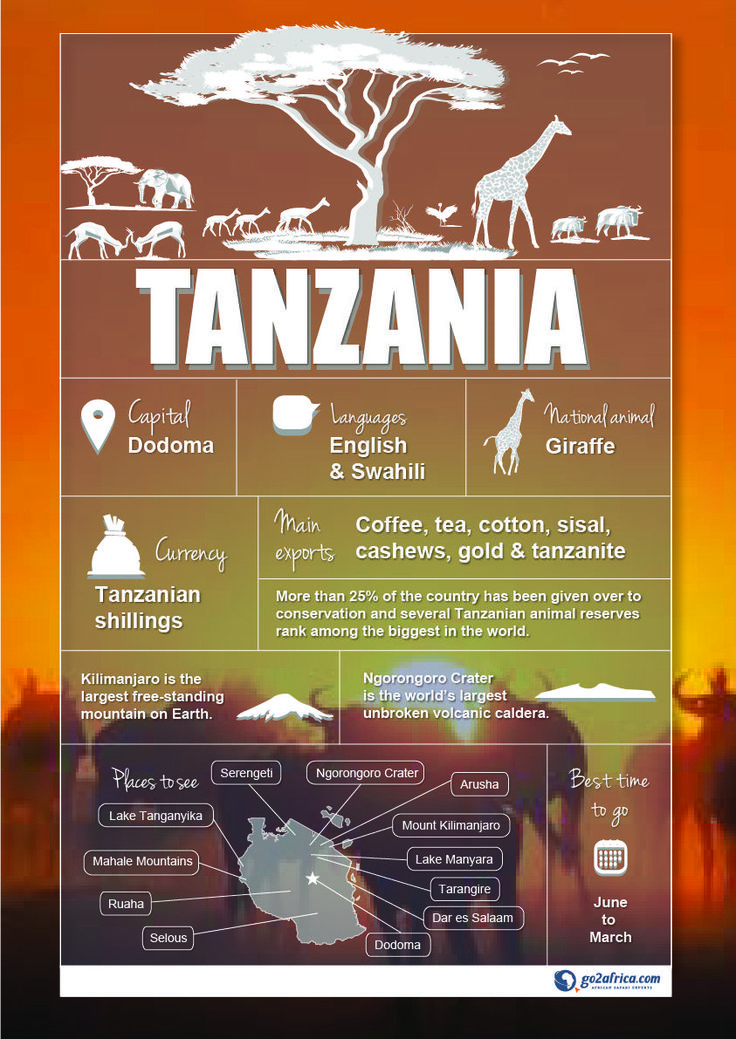 Tanzania Country Information infographic. #Africa #Travel