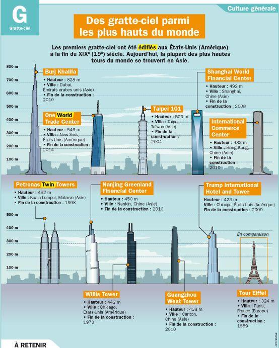 Fiche exposés : Des gratte-ciel parmi les plus hauts du monde