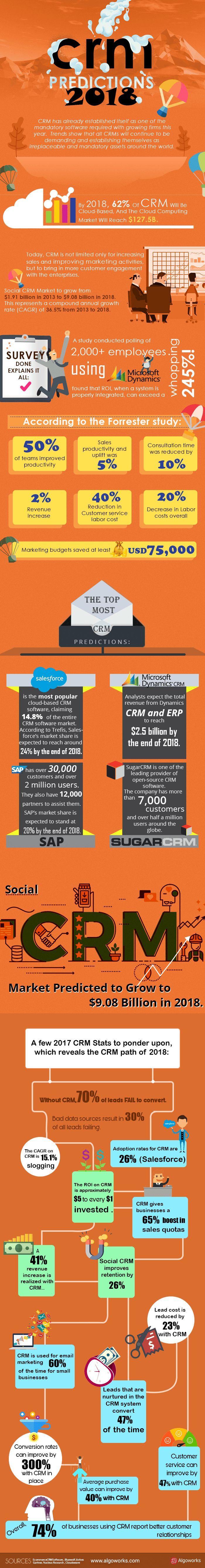 CRM Predictions 2018