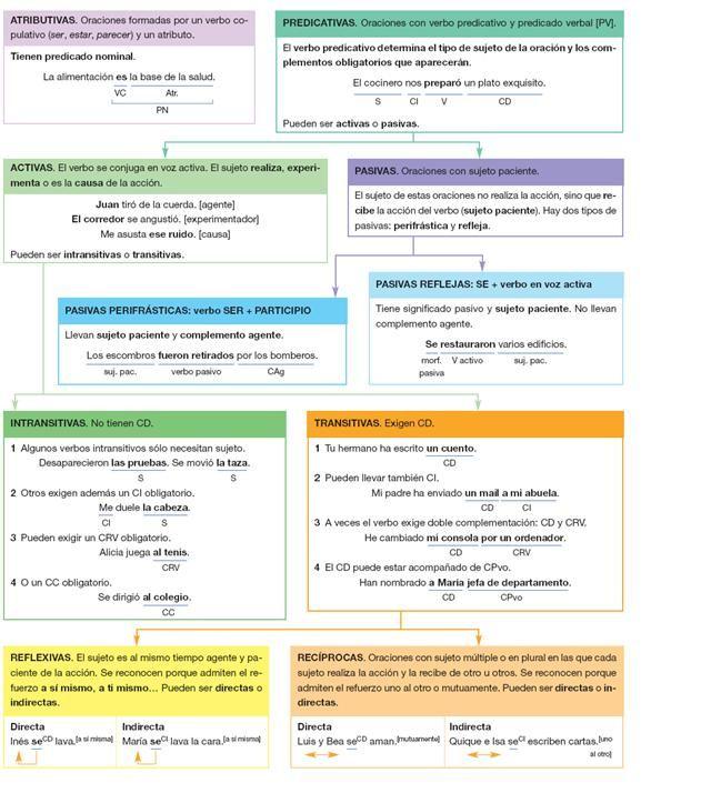 ... Tipos de oraciones clasificación de la ORACIÓN SIMPLE.