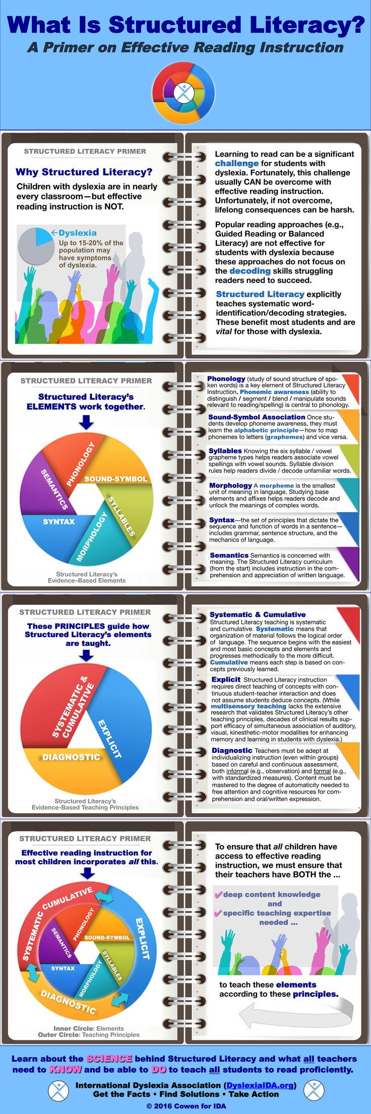 What Is Structured Literacy? – International Dyslexia Association