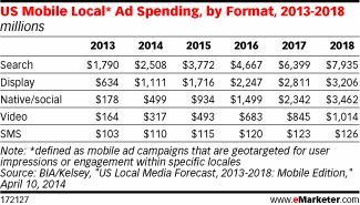 Mobile Local Ad Spending by Format