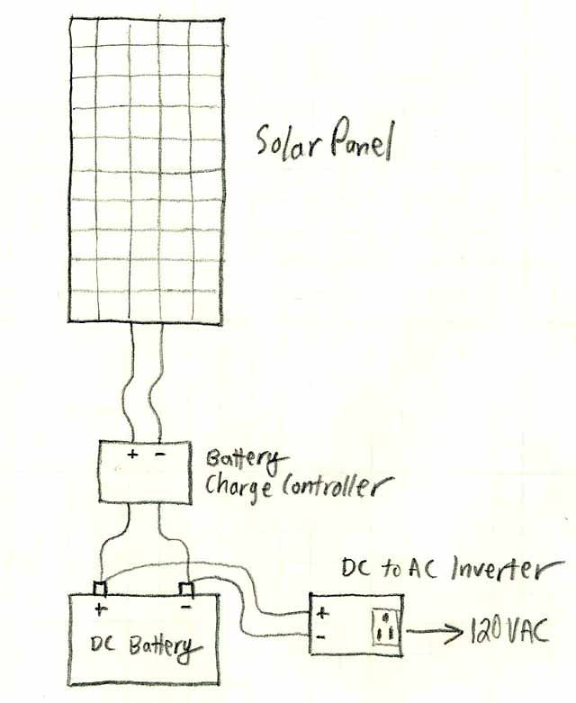 A Basic Solar Power System Description And Diagram