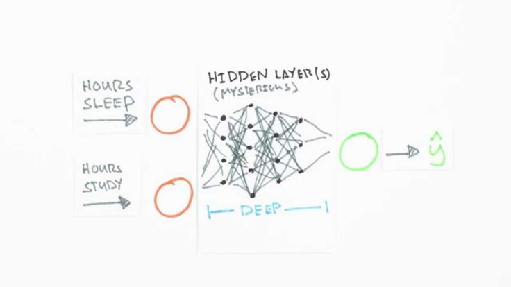 Gradient descent, how neural networks learn | Deep ...