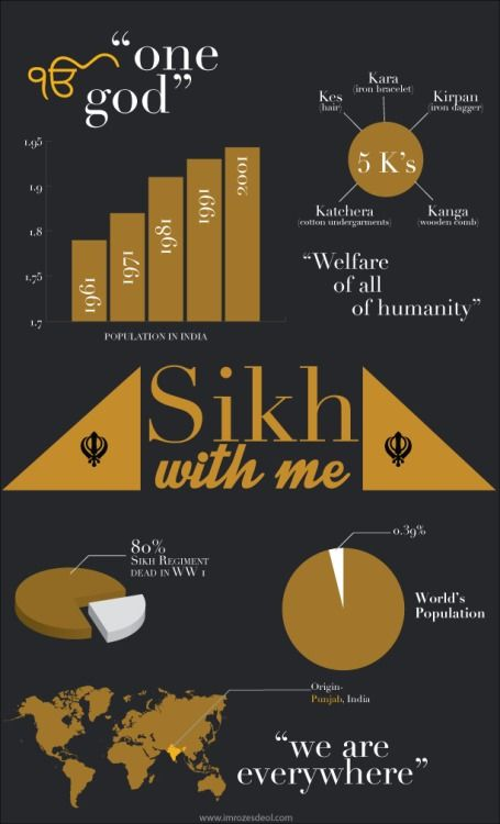 Sikh with me- part 1