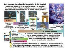 Las cuatro bestias de Daniel 7. Los reinos terrenales que representan. Imagen para la proyección digital.