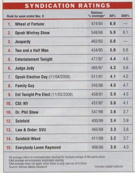 syndication top15