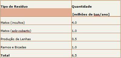 Energia da Biomassa :: Energias Renováveis