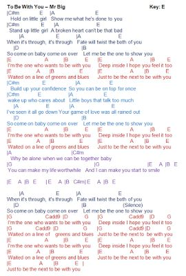 Guitar guitar chords of let her go : 1000+ images about cHoRds on Pinterest