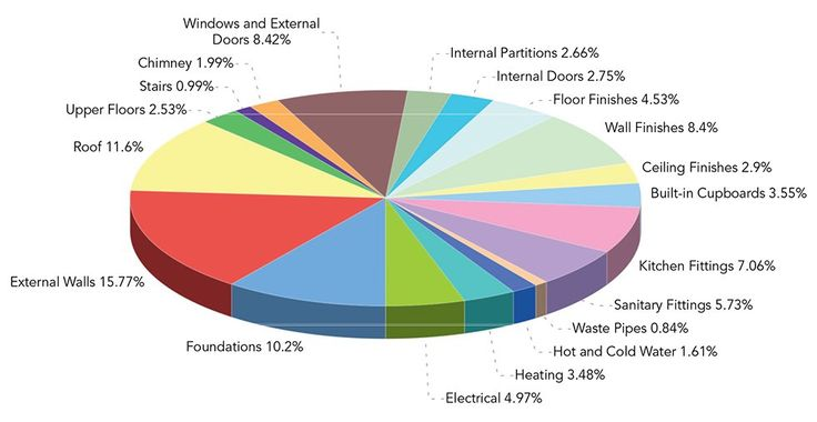 elemental build cost breakdown pie chart dream home Pinterest - electrical pie chart