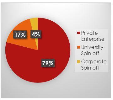 Il mercato dell'equity Crowdfunding in Italia