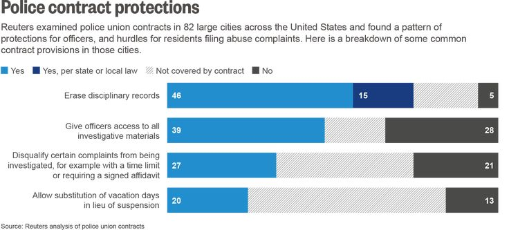 Across the U.S., many cities have signed police contracts that provide layers of protection for officers - and hurdles for residents complaining of abuse.