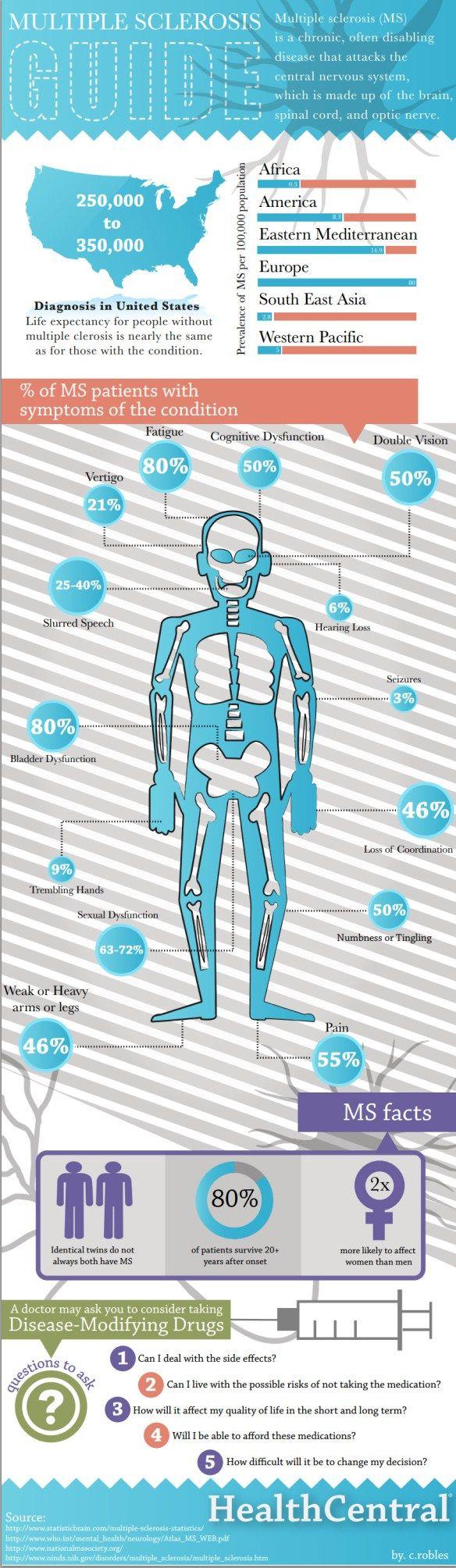Guía sobre la esclerosis múltiple