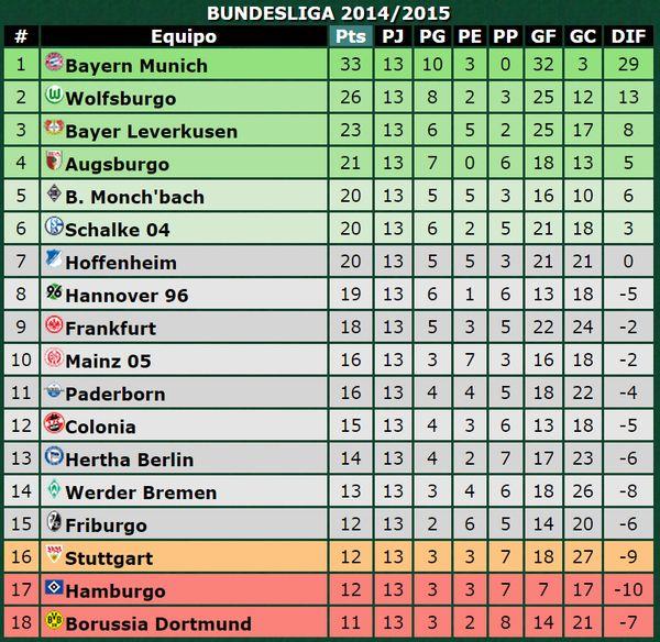 Tabla de Posiciones de la Bundesliga después de finalizada la Fecha 13