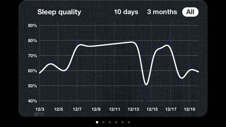 Sleep Cycle iOS App Review Does It Really Make You Feel