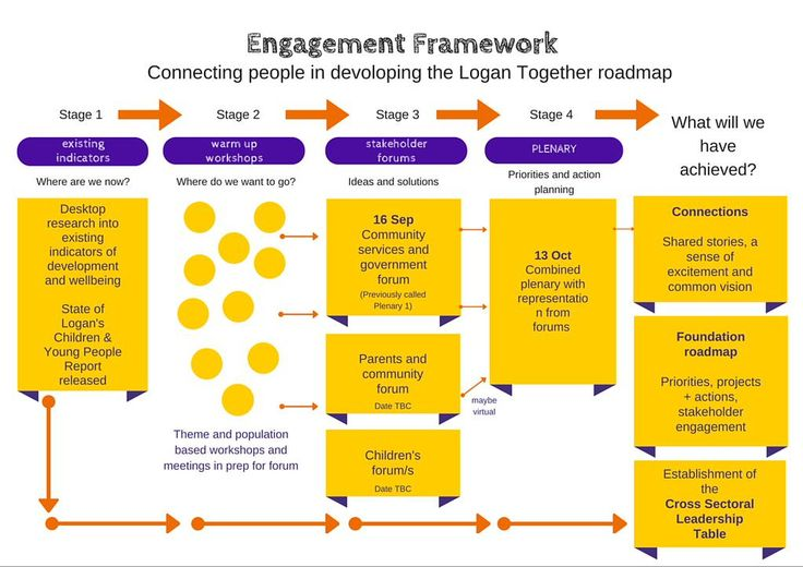 phase 1 preliminary engagement activities Figure 6-1: phase a: architecture vision  to be addressed in the architecture engagement stakeholder engagement at this stage is intended to accomplish three.