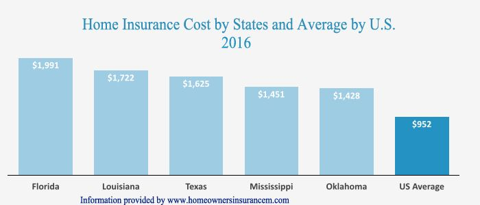 http://homeownersinsurancem.com/homeowners-insurance-cost.html  Check out and get cheaper home insurance cost using your zip code to get the best deals. Compare home insurance cost online directly from local insurance companies.