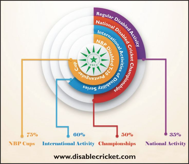 Activities of Pakistan Disabled Cricket Association تفصیلات کے لئے لنک پر کلک کیجئے http://goo.gl/CVu9rB