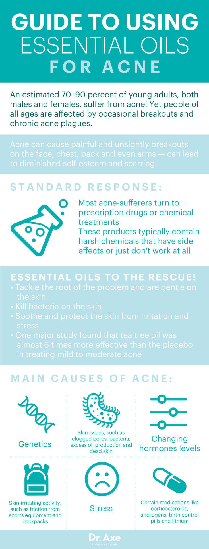 Guide to using essential oils for acne - Dr. Axe
