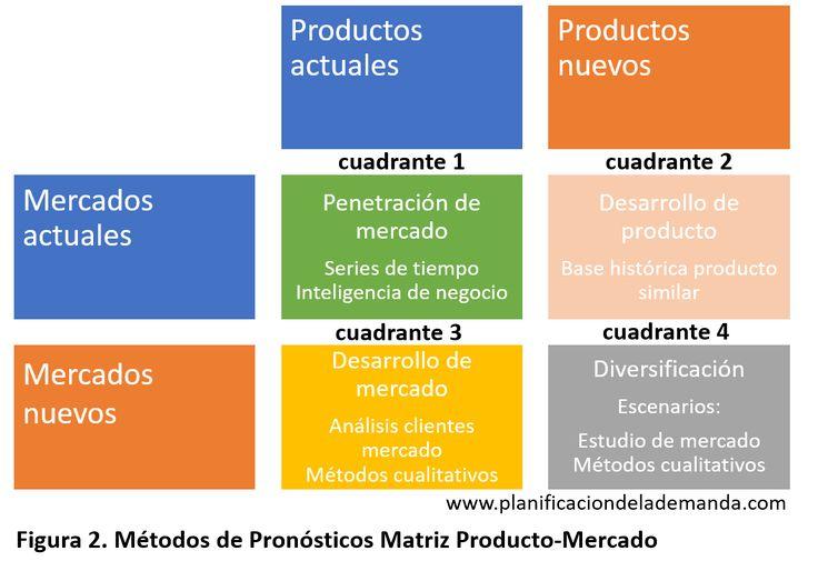 ¿Cómo planificar la demanda de un nuevo producto?