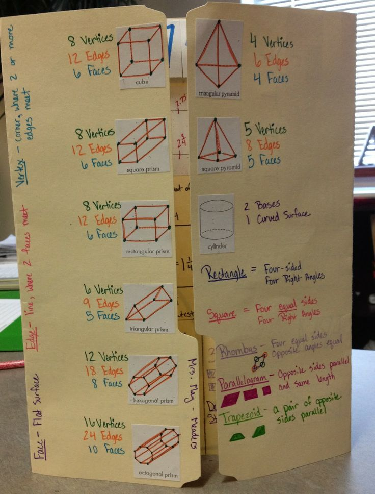 math projects for 3rd grade Technology-rich learning experiences for third graders  book review projects contests, fairs,  teach 4 kids math - 3rd grade  .