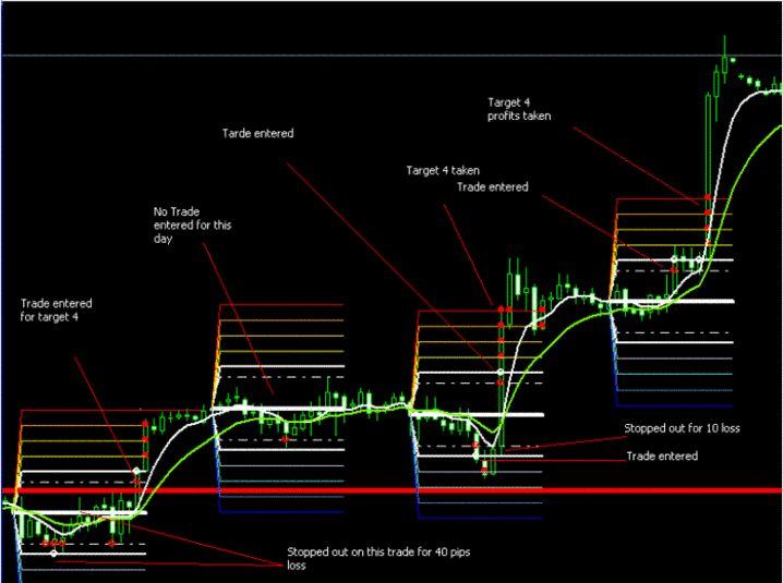 Euro dollar trader forex x code