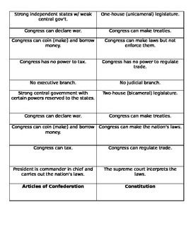 Articles Of Confederation Worksheet: 17 Best images about Articles of Confederation on Pinterest    ,