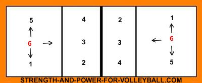 Volleyball rotation for legal alignment on the court. Does your volleyball team know how to line up in serve receive? Do you know which players can't overlap with