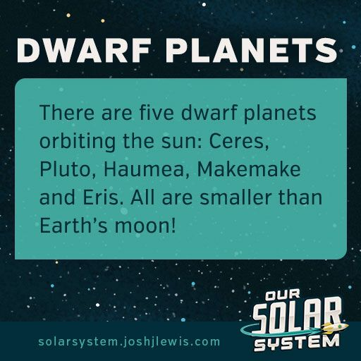 Space Fact: Dwarf planets. There's more than just Pluto! solarsystem.joshjlewis.com  #solarsystem #space #science #spacefact #planets #children #kids #teachers #education #ceres #pluto #haumea #makemake #eris