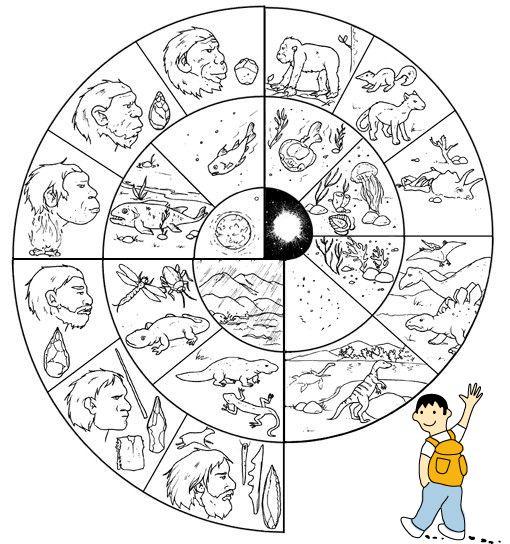 Dibujo evolución de las etapas de la prehistoria