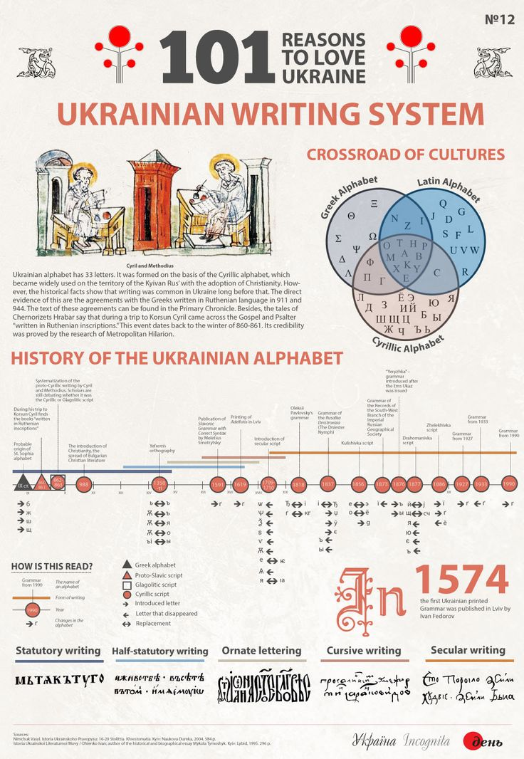 Ukrainian Writing System - Україна Incognita infographic