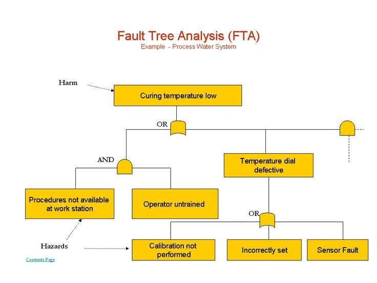 Fault Tree Analysis - What is it, how to implement Quality - calibration manager sample resume