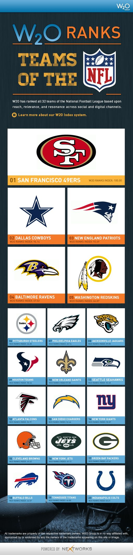 TOUCH this image: W2O Ranks Teams of the NFL by NextWorks