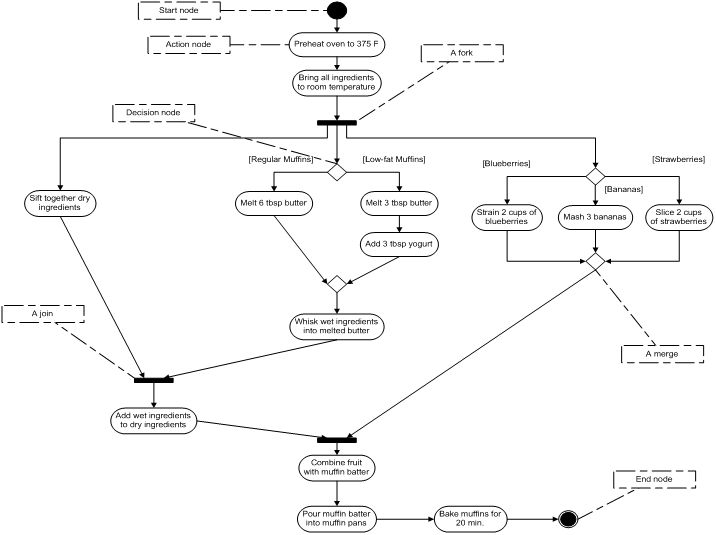 178 best Control Flow images on Pinterest Flowchart, Control - decision tree template