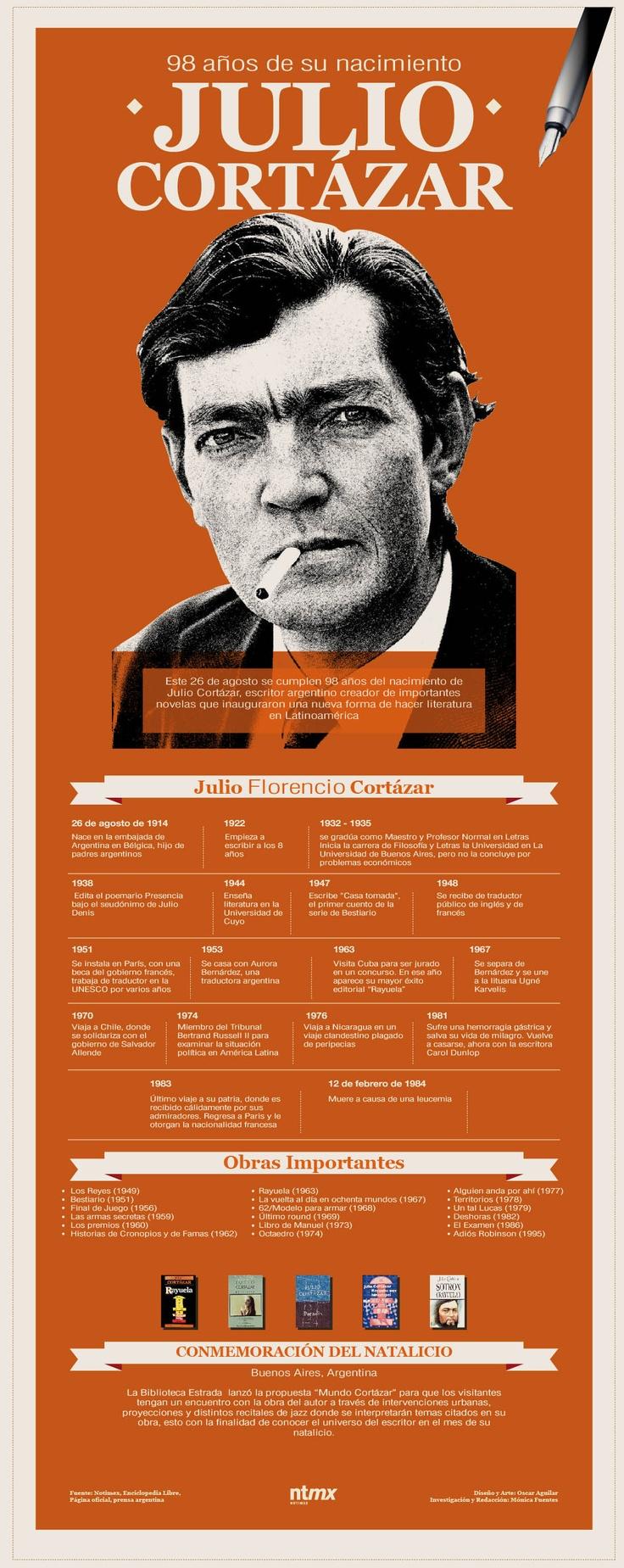 Julio Cortázar nació en Bruselas el 26 de Agosto de 1914, de padres argentinos. Llegó a la Argentina a los 4 años. Paso la infancia en Bánfield, se graduó como maestro de escuela e inició estudios en la Universidad de Buenos Aires, los que debió abandonar por razones económicas. Enseño en la Universidad de Cuyo y renunció a su cargo por desavenencias con el peronismo. En 1951 se marchó a Francia trabajando como traductor independiente de la Unesco, en París.