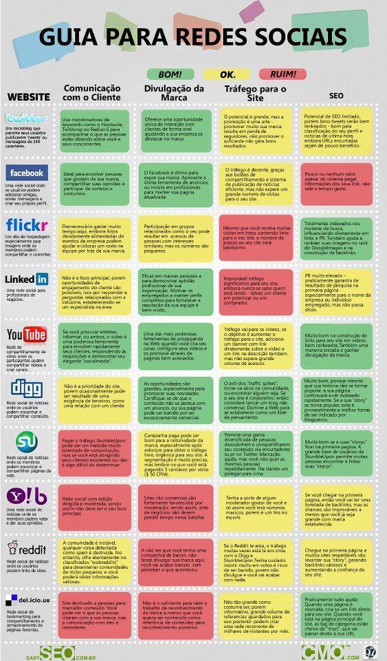 Guia para redes sociais