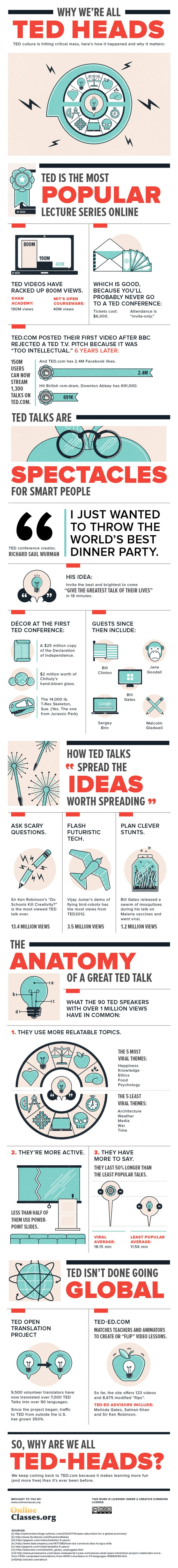 TED Talk Infograph via onlineclasses-org