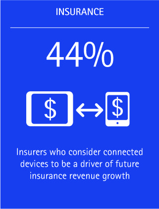 Forty-four percent of insurers consider connected devices to be a driver of future insurance revenue growth.