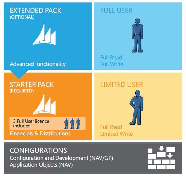 Microsoft Dynamics NAV 2013: licensing