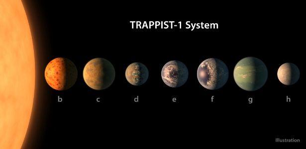 Astrônomos descobrem sistema com 7 exoplanetas, e eles podem ter água