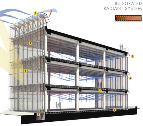 integrated radiant heat system