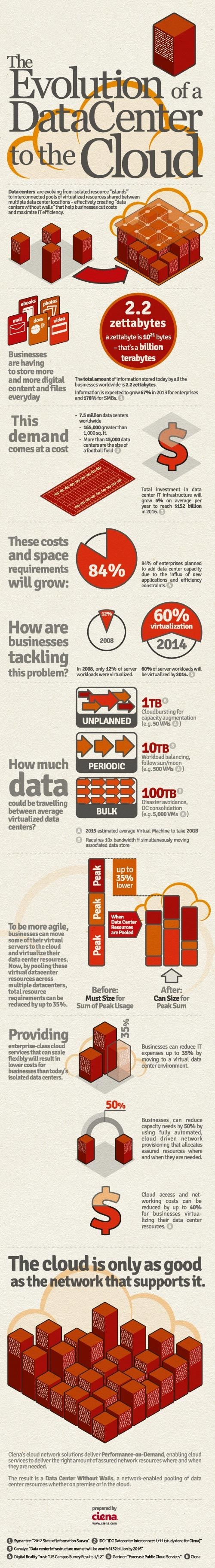 DataCenterIG Final The Evolution of a Data Center to the Cloud   Infographic from CloudTweaks